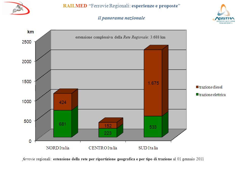 RAILMED Ferrovie Regionali: esperienze e proposte il panorama nazionale