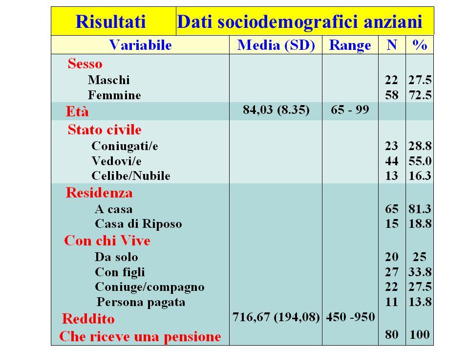 Risultati Dati sociodemografici anziani