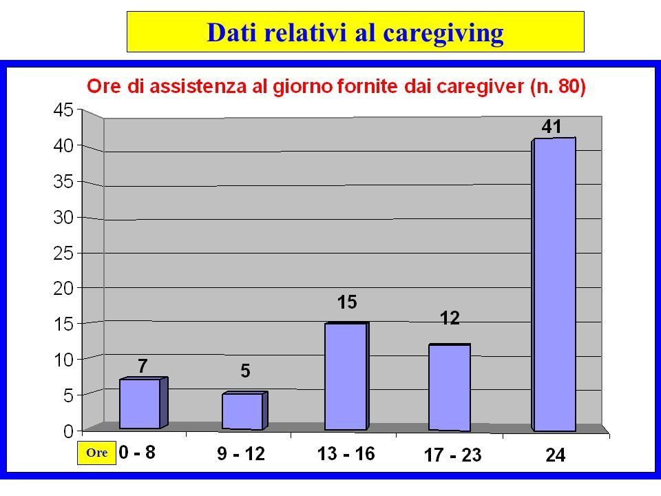 Dati relativi al caregiving