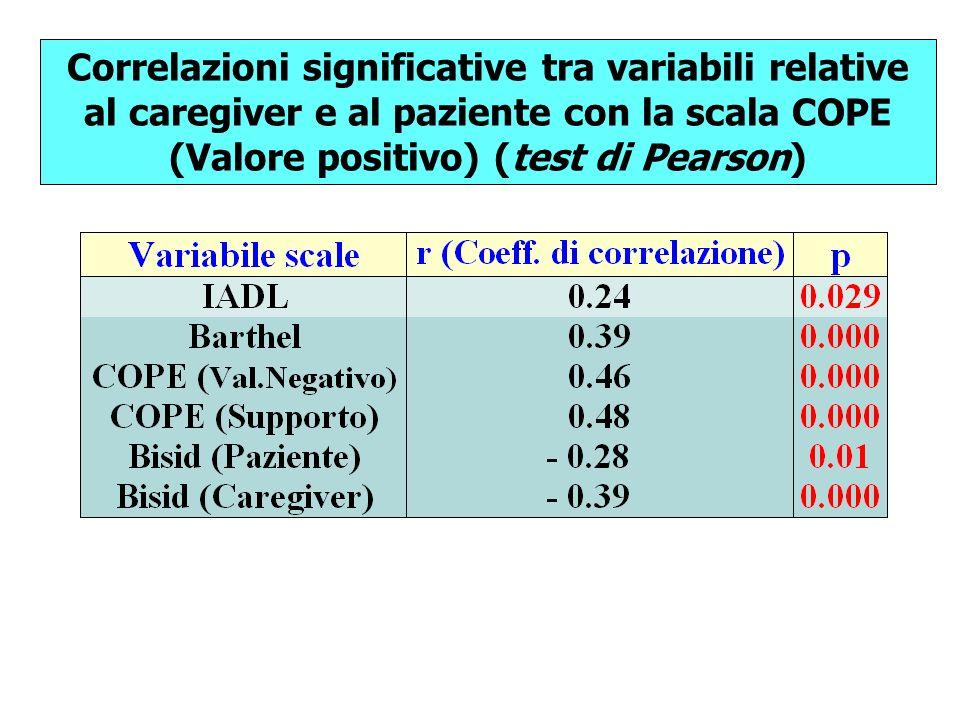 Correlazioni significative tra variabili relative al caregiver e al paziente con la scala COPE (Valore positivo) (test di Pearson)