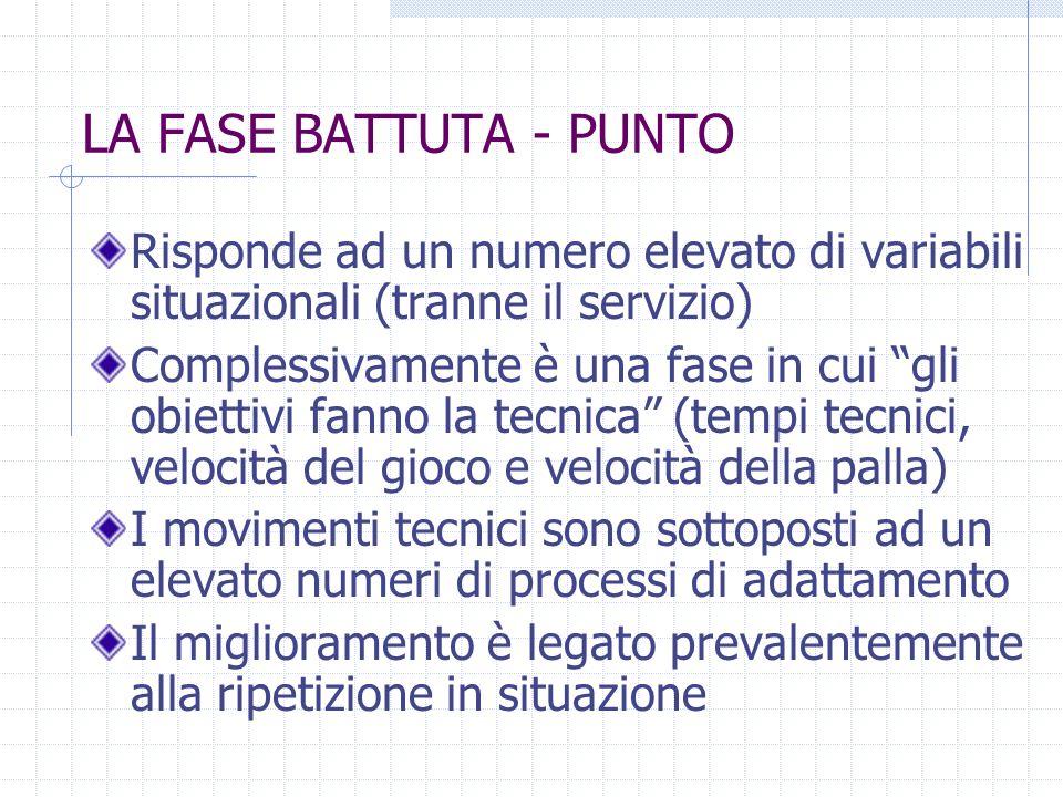 LA FASE BATTUTA - PUNTORisponde ad un numero elevato di variabili situazionali (tranne il servizio)