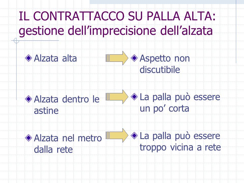 IL CONTRATTACCO SU PALLA ALTA: gestione dell'imprecisione dell'alzata