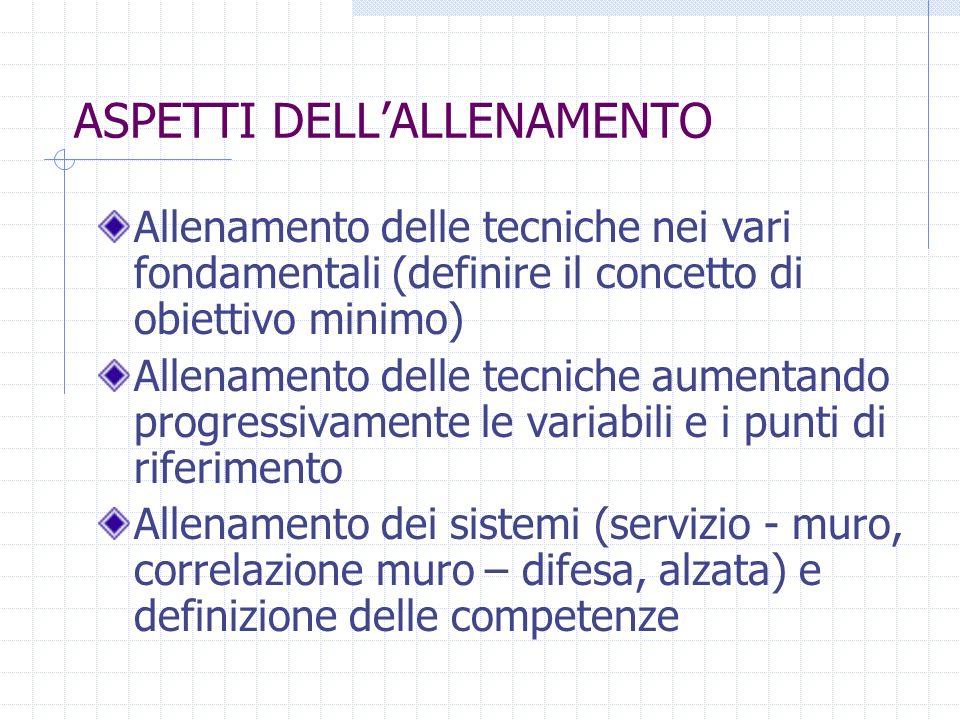 ASPETTI DELL'ALLENAMENTO