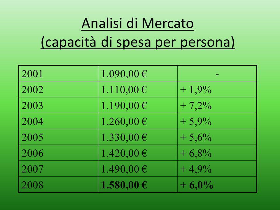 Analisi di Mercato (capacità di spesa per persona)