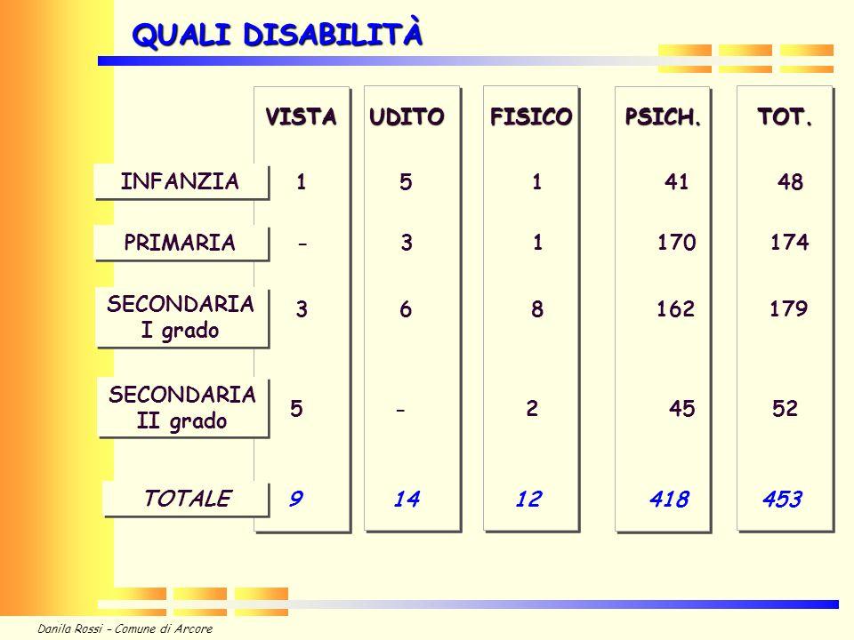 QUALI DISABILITÀ VISTA UDITO FISICO PSICH. TOT. 1 5 1 41 48 INFANZIA