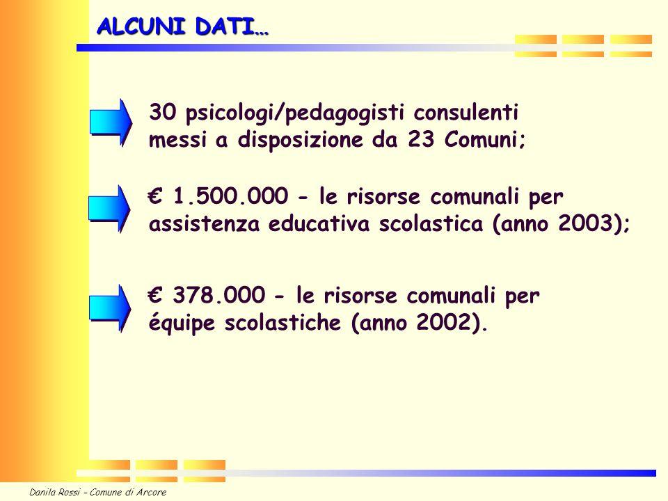 ALCUNI DATI… 30 psicologi/pedagogisti consulenti messi a disposizione da 23 Comuni;