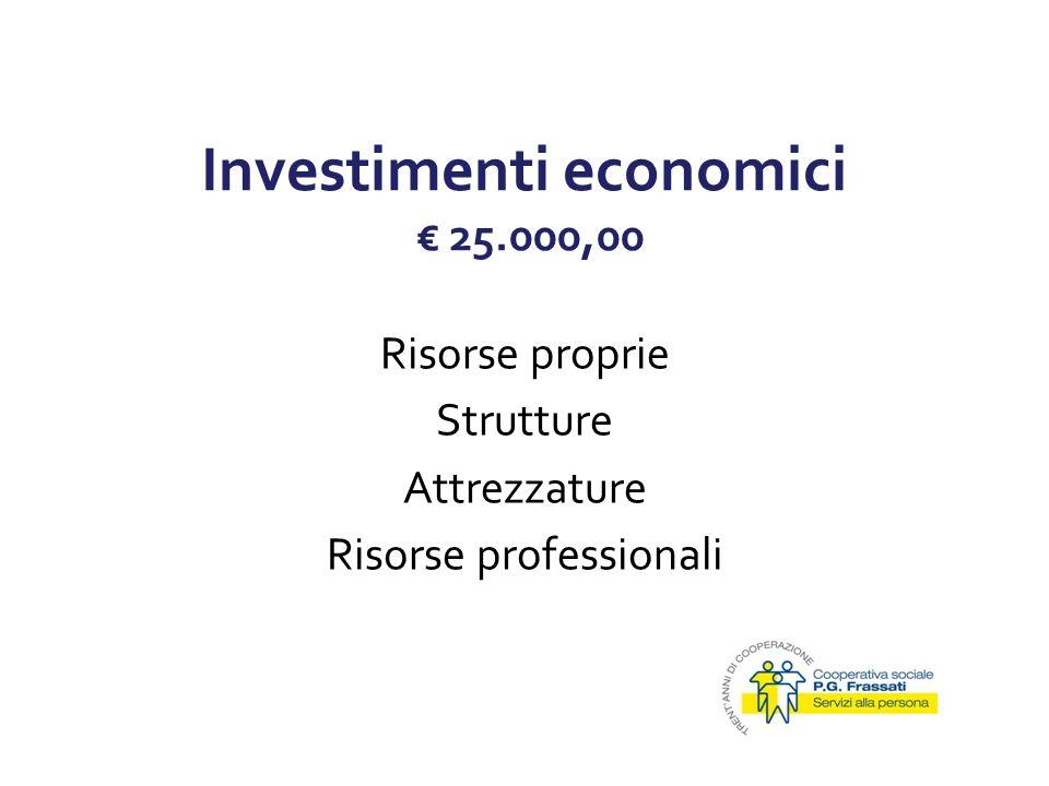 Investimenti economici € 25.000,00