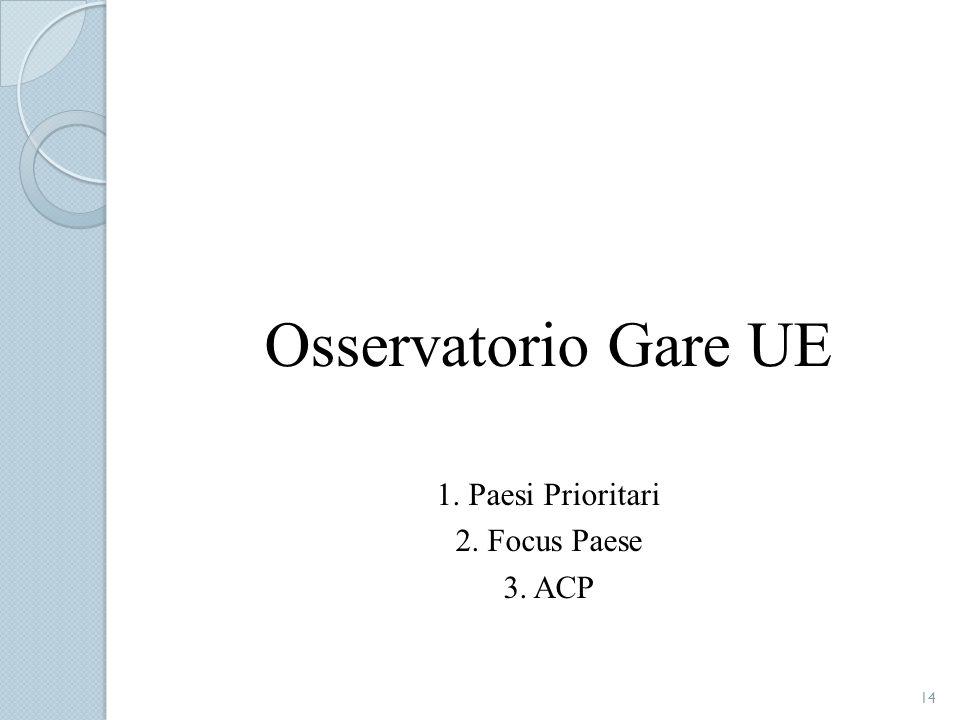 Osservatorio Gare UE 1. Paesi Prioritari 2. Focus Paese 3. ACP