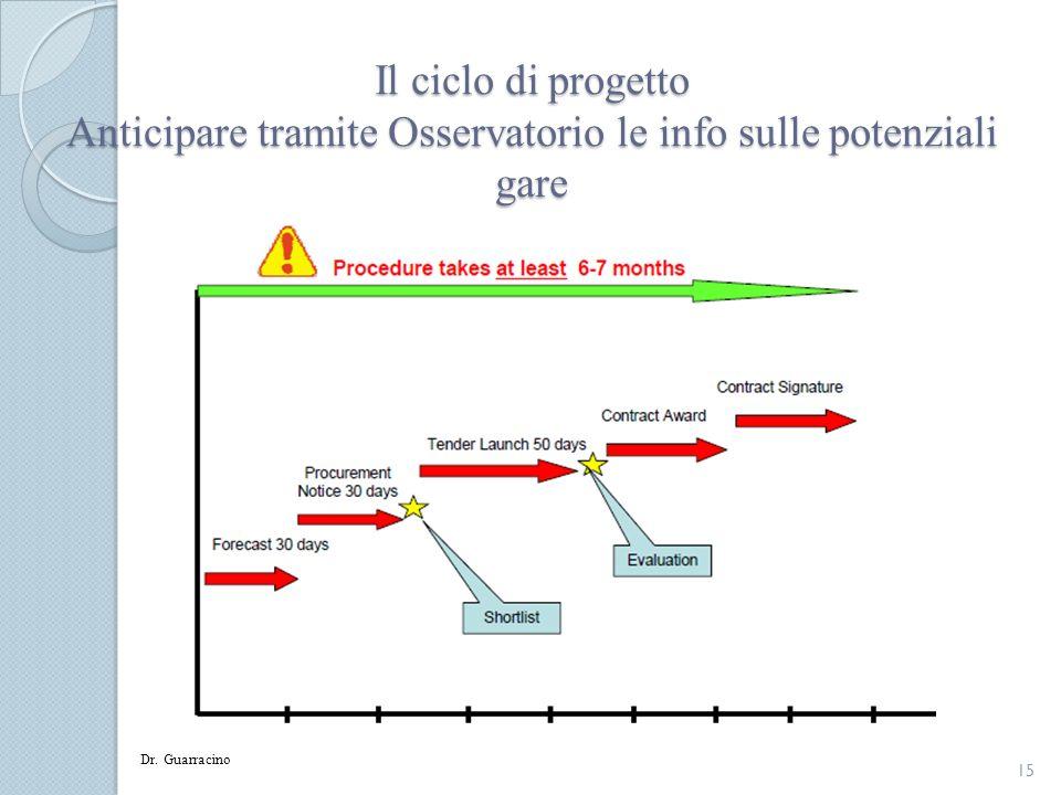 Il ciclo di progetto Anticipare tramite Osservatorio le info sulle potenziali gare