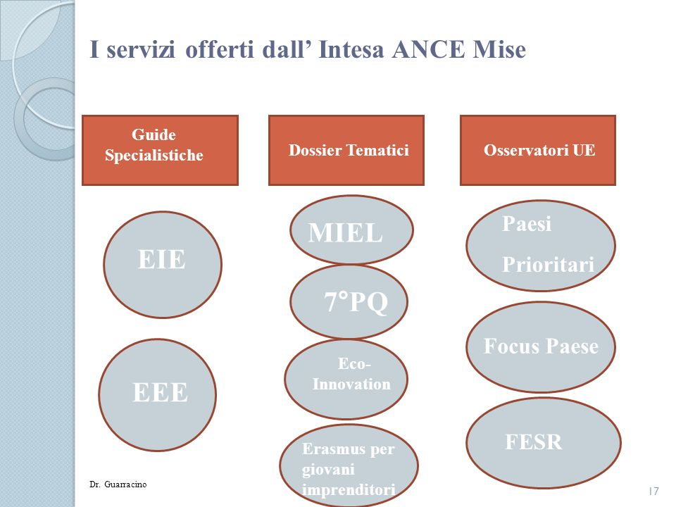 I servizi offerti dall' Intesa ANCE Mise