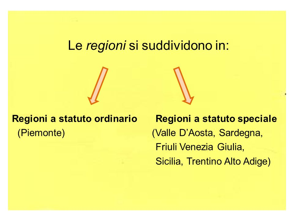 Le regioni si suddividono in:
