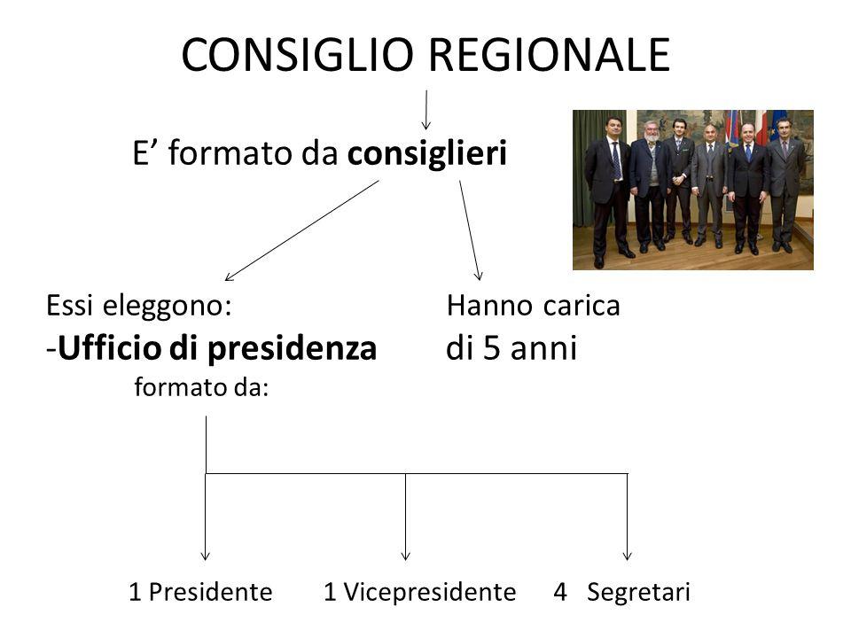 CONSIGLIO REGIONALE E' formato da consiglieri