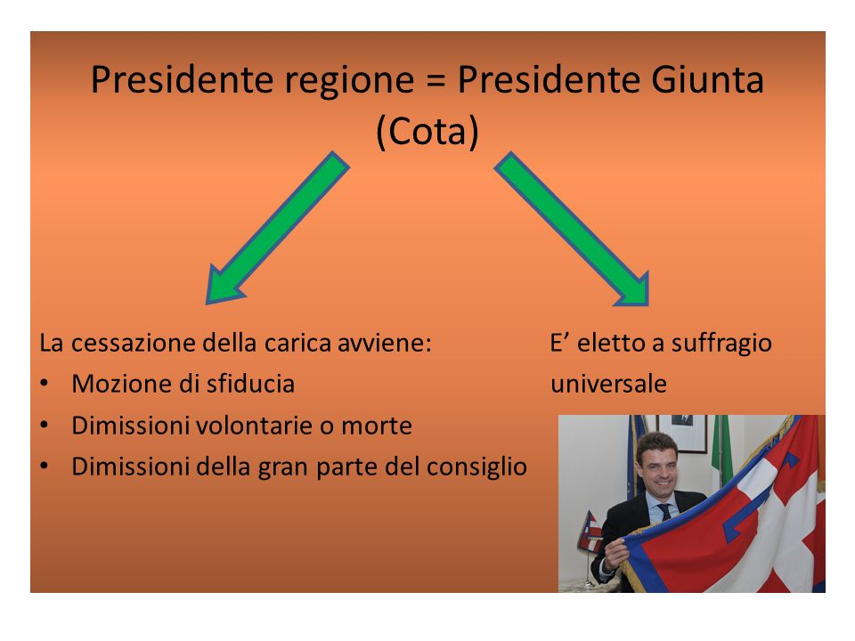 Presidente regione = Presidente Giunta (Cota)