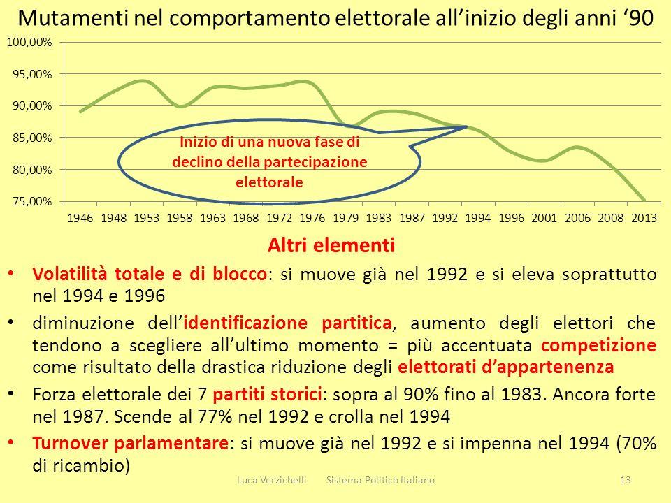 Mutamenti nel comportamento elettorale all'inizio degli anni '90