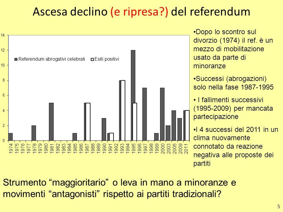 Ascesa declino (e ripresa ) del referendum