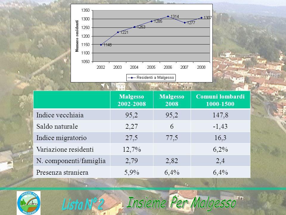 N. componenti/famiglia 2,79 2,82 2,4 Presenza straniera 5,9% 6,4%
