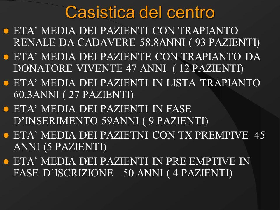 Casistica del centro ETA' MEDIA DEI PAZIENTI CON TRAPIANTO RENALE DA CADAVERE 58.8ANNI ( 93 PAZIENTI)