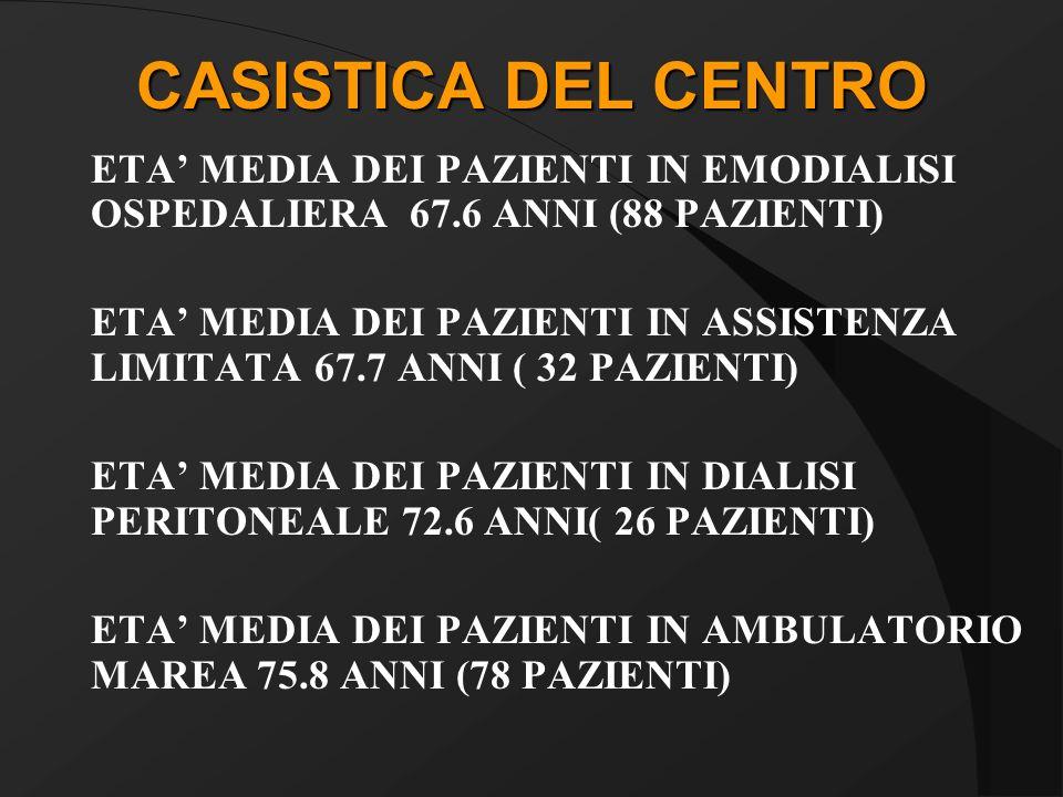 CASISTICA DEL CENTRO ETA' MEDIA DEI PAZIENTI IN EMODIALISI OSPEDALIERA 67.6 ANNI (88 PAZIENTI)