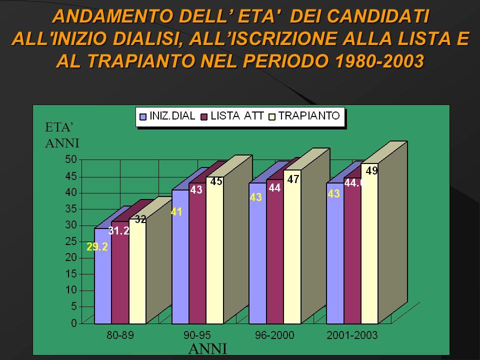 ANDAMENTO DELL' ETA DEI CANDIDATI ALL INIZIO DIALISI, ALL'ISCRIZIONE ALLA LISTA E AL TRAPIANTO NEL PERIODO 1980-2003