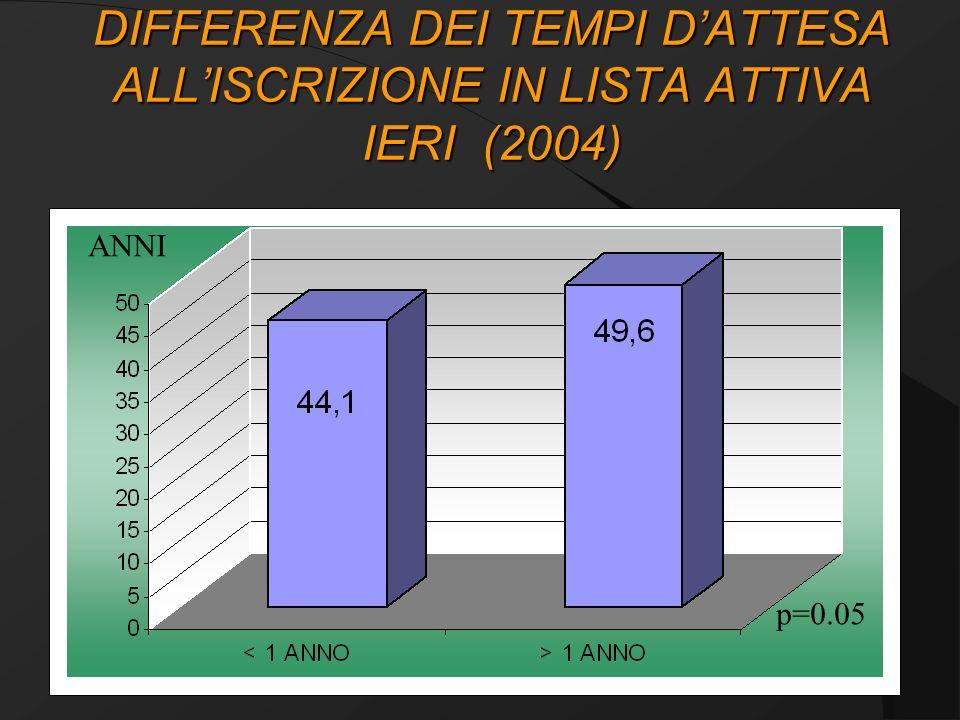 DIFFERENZA DEI TEMPI D'ATTESA ALL'ISCRIZIONE IN LISTA ATTIVA IERI (2004)