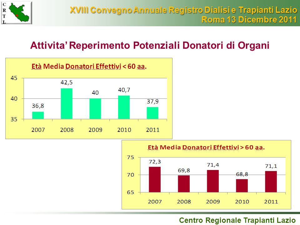 Attivita' Reperimento Potenziali Donatori di Organi