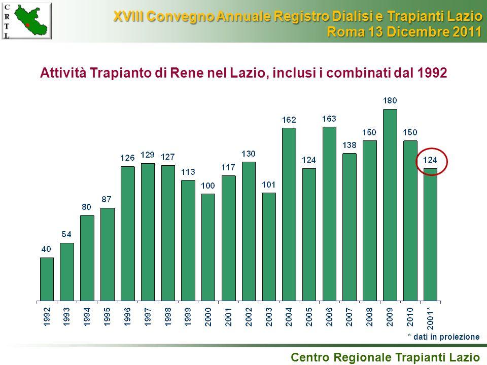 Attività Trapianto di Rene nel Lazio, inclusi i combinati dal 1992