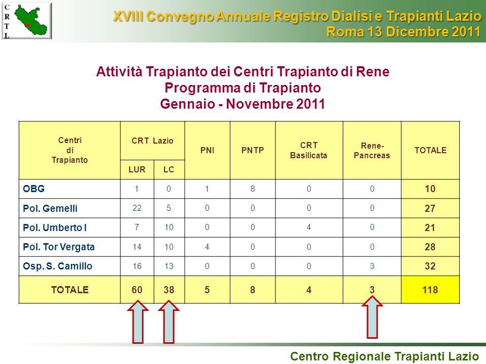 XVIII Convegno Annuale Registro Dialisi e Trapianti Lazio