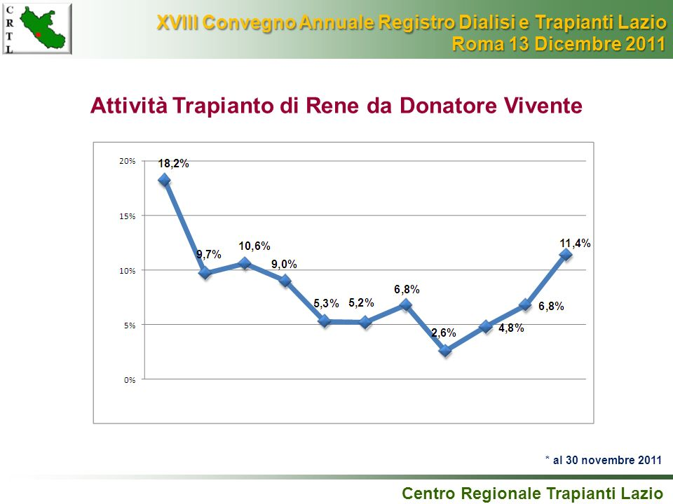 Attività Trapianto di Rene da Donatore Vivente