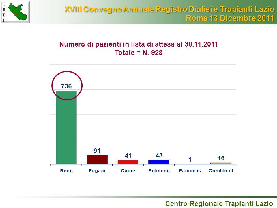 Numero di pazienti in lista di attesa al 30.11.2011