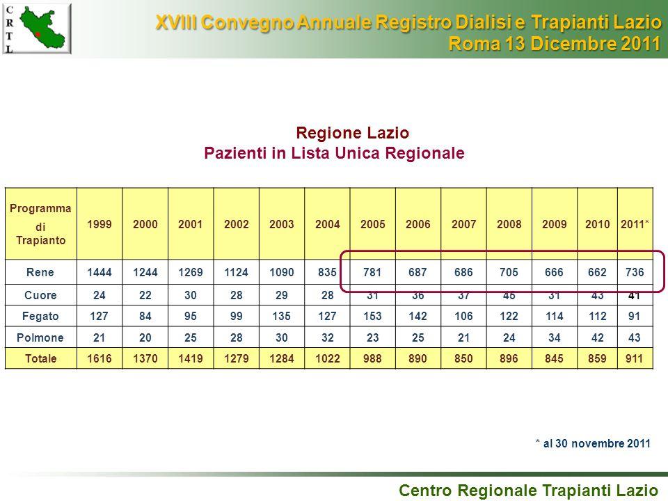 Pazienti in Lista Unica Regionale