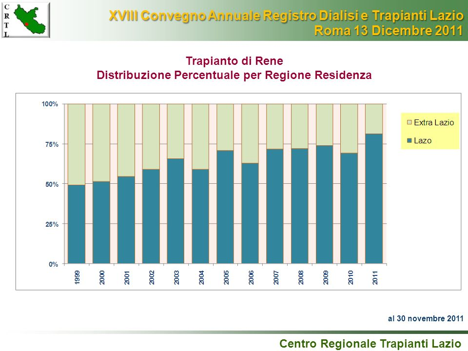 Distribuzione Percentuale per Regione Residenza