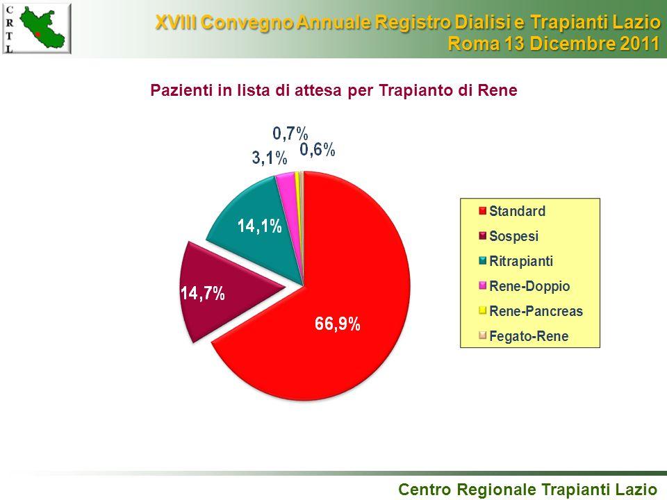 Pazienti in lista di attesa per Trapianto di Rene