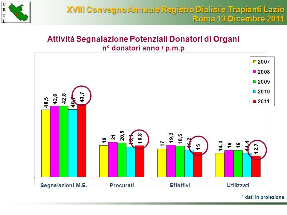 Attività Segnalazione Potenziali Donatori di Organi