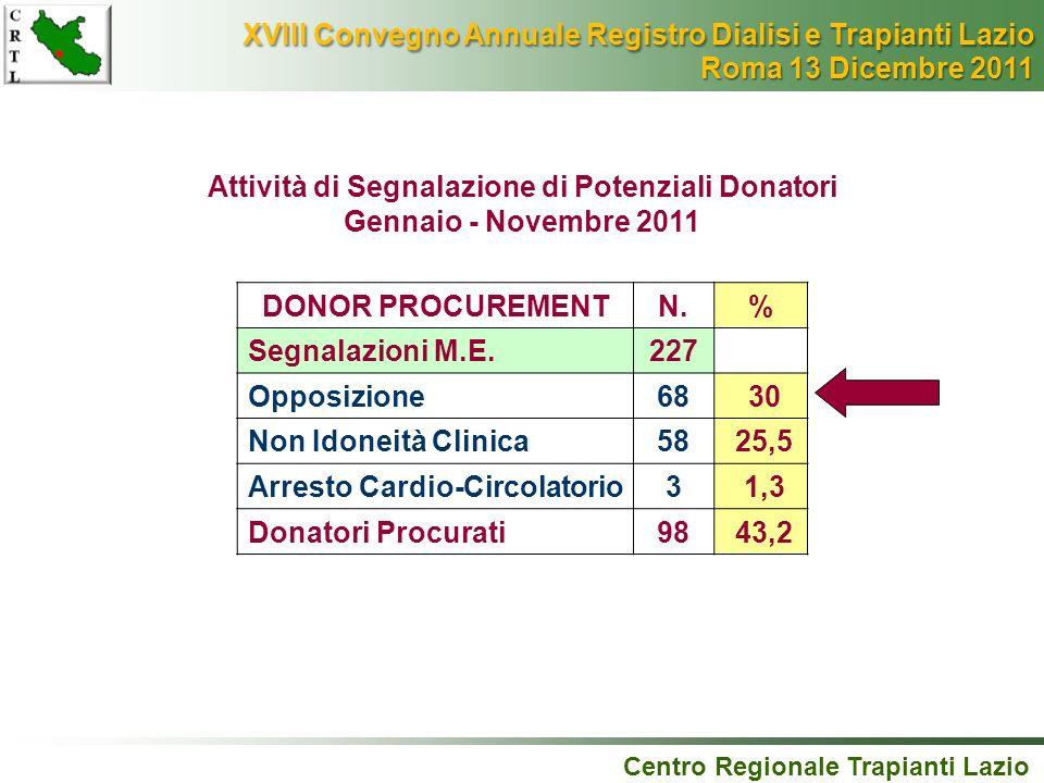 Attività di Segnalazione di Potenziali Donatori
