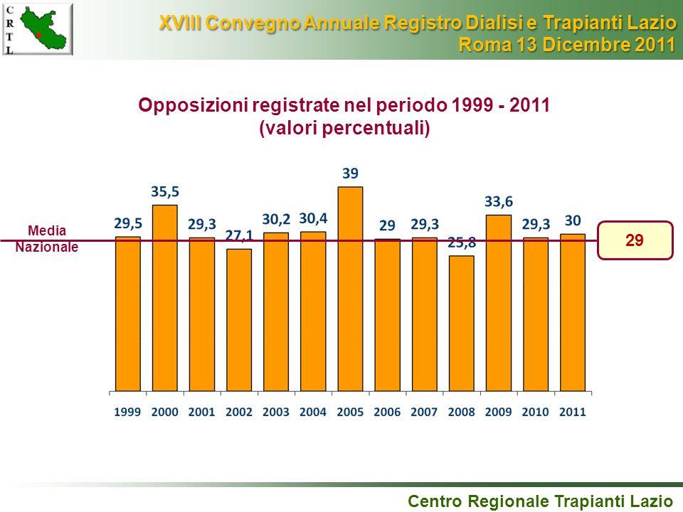 Opposizioni registrate nel periodo 1999 - 2011