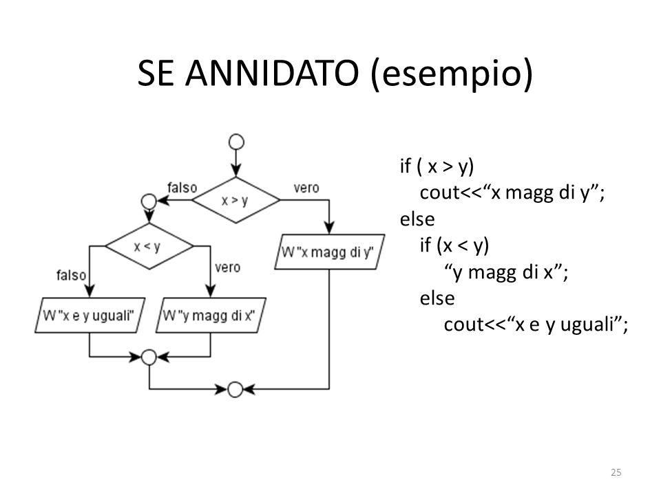 SE ANNIDATO (esempio) if ( x > y) cout<< x magg di y ; else