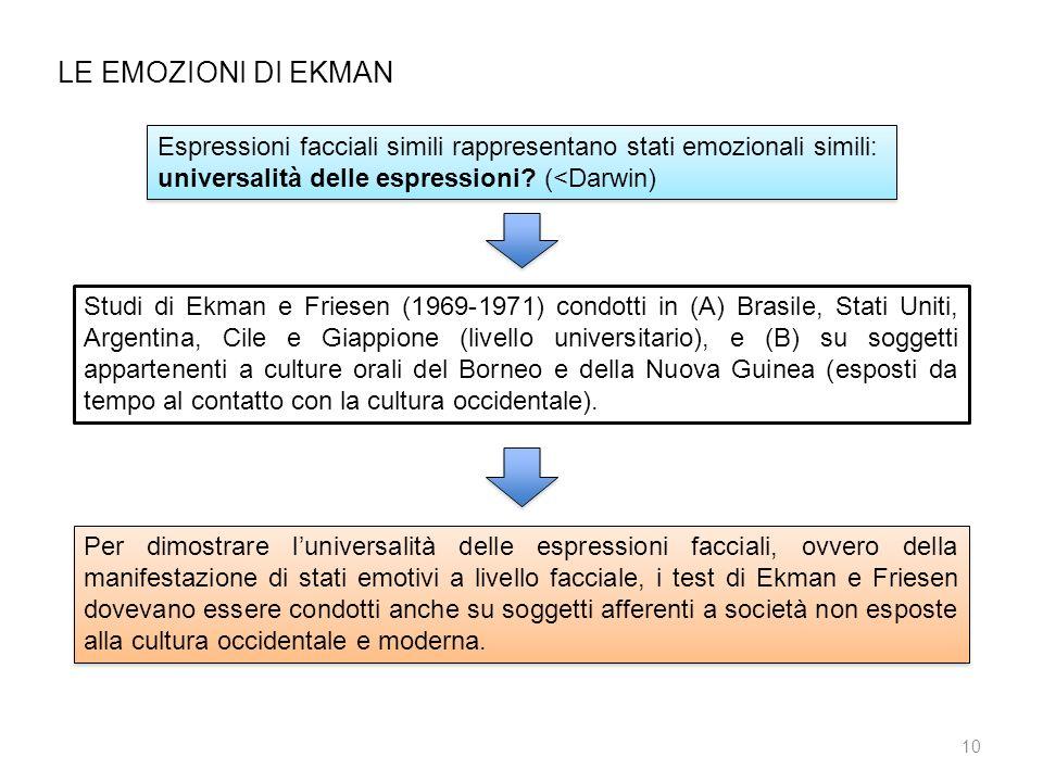 LE EMOZIONI DI EKMAN Espressioni facciali simili rappresentano stati emozionali simili: universalità delle espressioni (<Darwin)