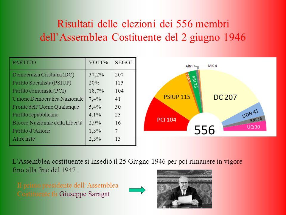 Risultati delle elezioni dei 556 membri dell'Assemblea Costituente del 2 giugno 1946