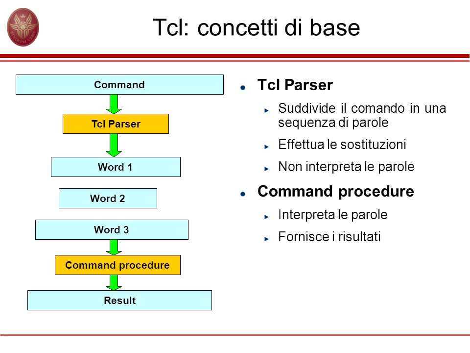 Tcl: concetti di base Tcl Parser Command procedure