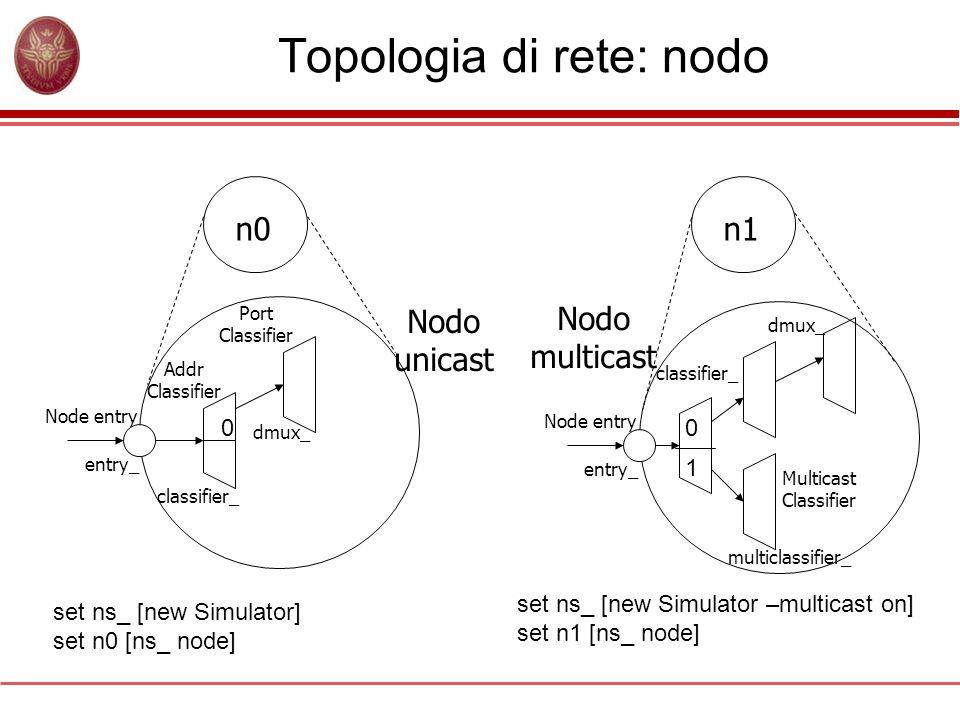 Topologia di rete: nodo