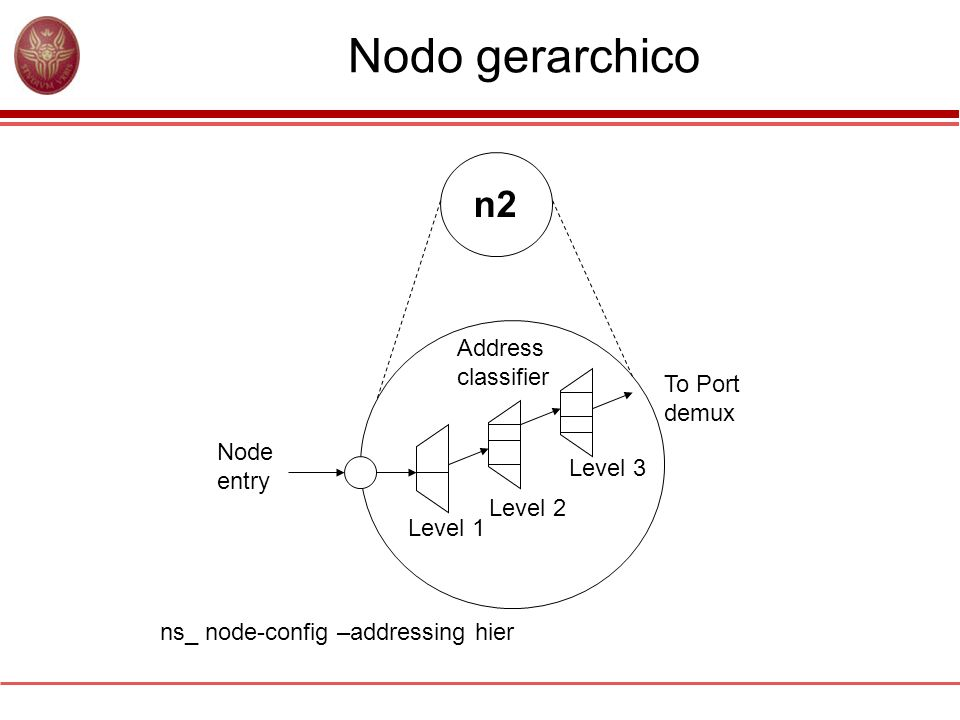 Nodo gerarchico n2 Address classifier To Port demux Node entry Level 3