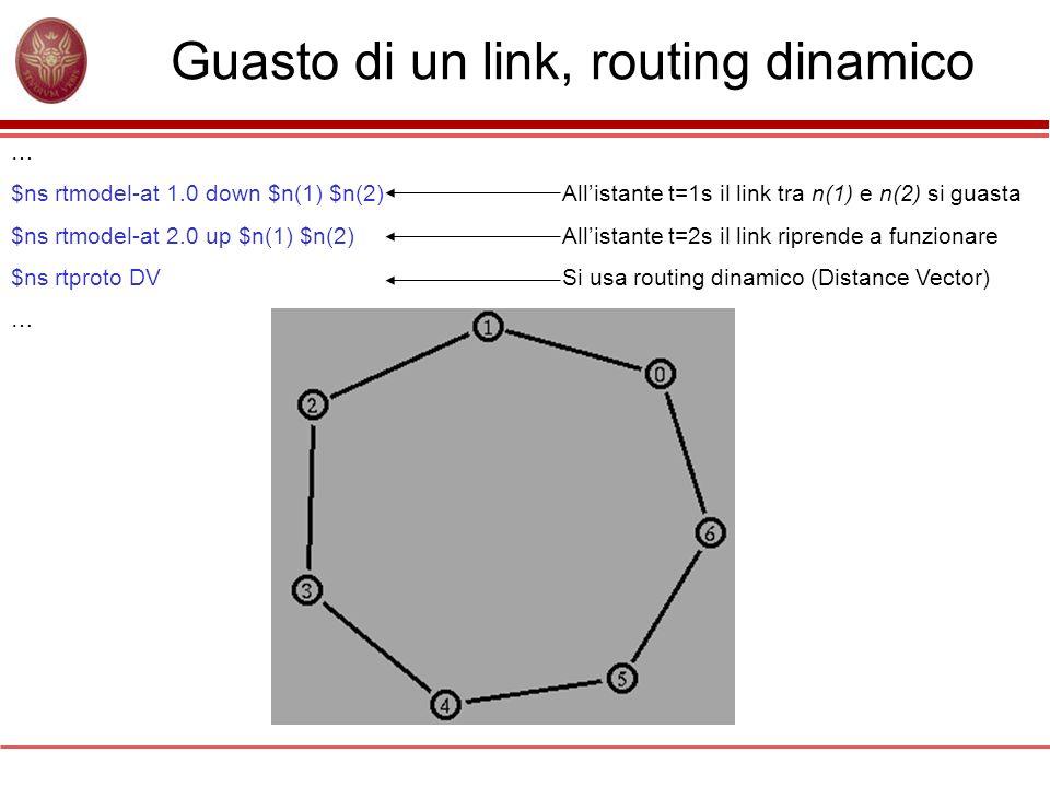 Guasto di un link, routing dinamico