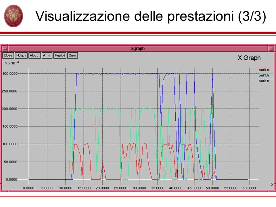 Visualizzazione delle prestazioni (3/3)