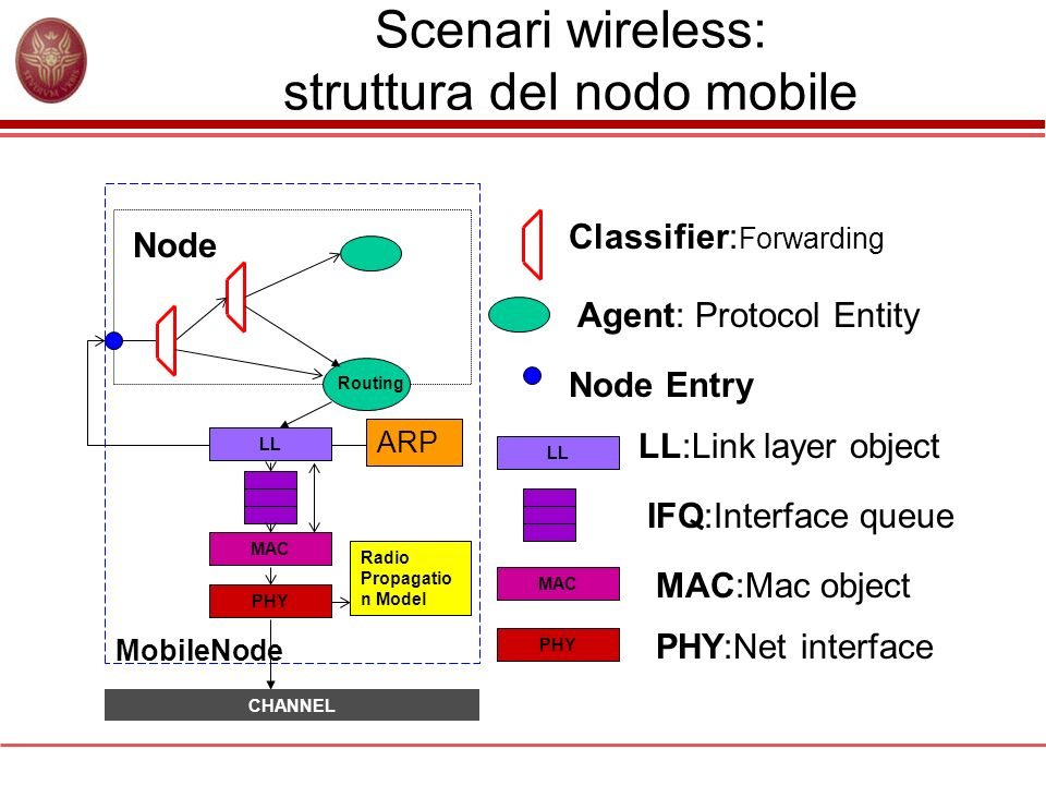 Scenari wireless: struttura del nodo mobile