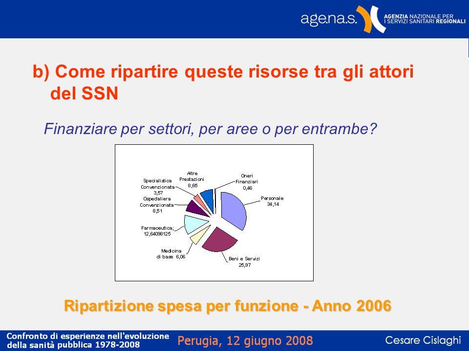 Ripartizione spesa per funzione - Anno 2006