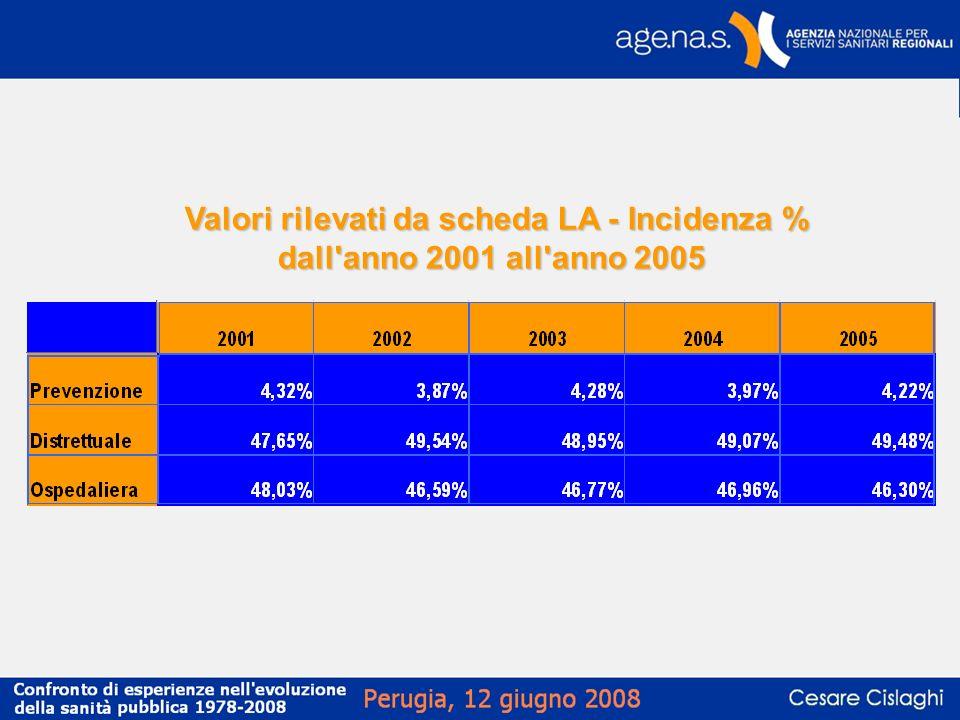 Valori rilevati da scheda LA - Incidenza % dall anno 2001 all anno 2005
