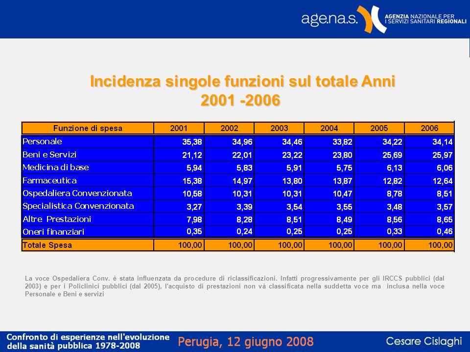 Incidenza singole funzioni sul totale Anni 2001 -2006