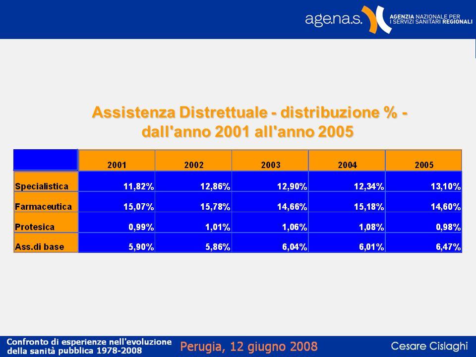 Assistenza Distrettuale - distribuzione % - dall anno 2001 all anno 2005