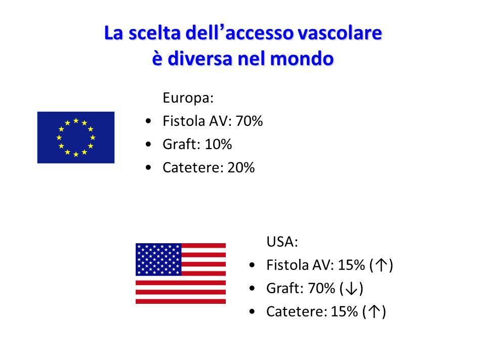La scelta dell'accesso vascolare è diversa nel mondo