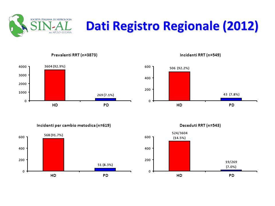 Dati Registro Regionale (2012)
